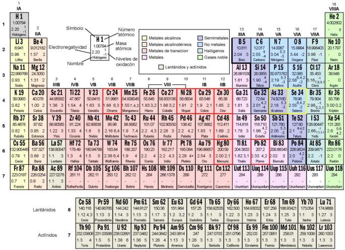 La calidad de las aguas en espaa axon up blog tabla peridica indicando los principales elementos que componen los llamados metales pesados en rojo los que son metales de verdad y en amarillo los que urtaz Image collections